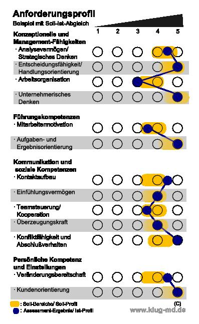 graphik beispiel anforderungsprofil - Fahigkeiten Beispiele